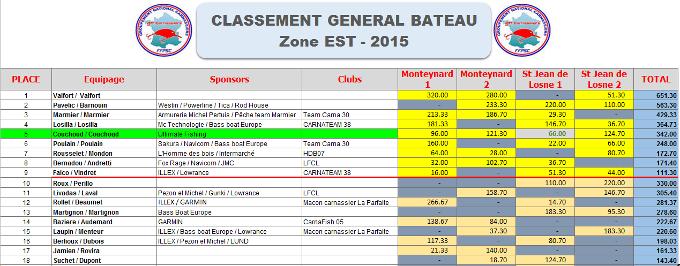 Classement provisoire Juillet 2015